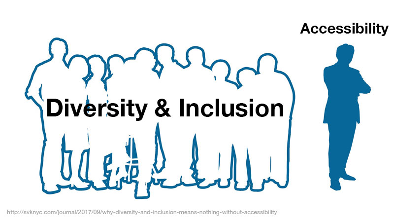 "On left a group of people called ""diversity and inclusion"" excluding a person on left called ""accessibility"""